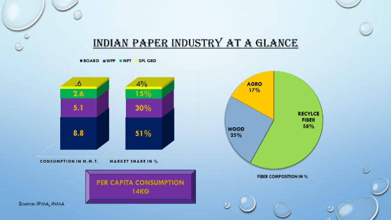 INDIAN PAPER INDUSTRY AT A GLANCE
