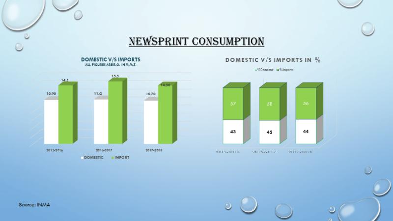 NEWSPRINT CONSUMPTION